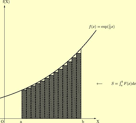 ブラックショールズ,微分積分,積分,不定積分,定積分,不定積分公式 この短冊の面積を考えればは次